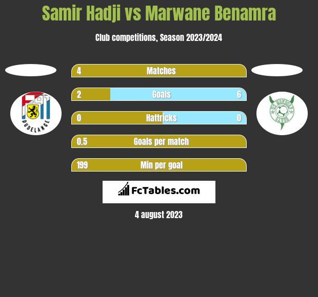 Samir Hadji vs Marwane Benamra h2h player stats