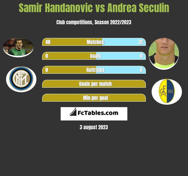 Samir Handanovic vs Andrea Seculin infographic