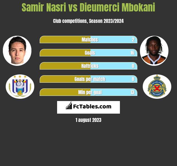 Samir Nasri vs Dieumerci Mbokani infographic