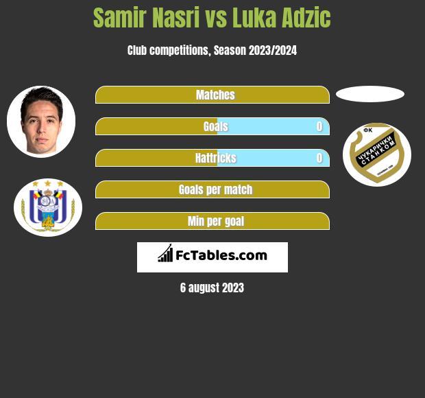 Samir Nasri vs Luka Adzic infographic