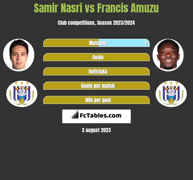 Samir Nasri vs Francis Amuzu infographic