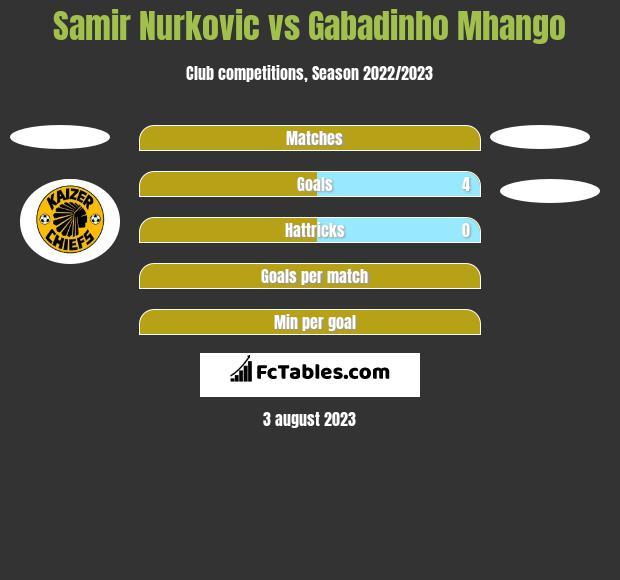 Samir Nurkovic vs Gabadinho Mhango h2h player stats