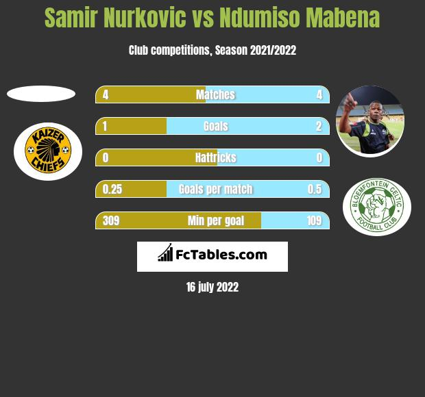 Samir Nurkovic vs Ndumiso Mabena h2h player stats