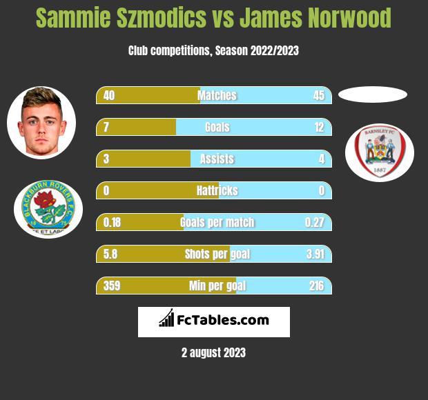 Sammie Szmodics vs James Norwood h2h player stats
