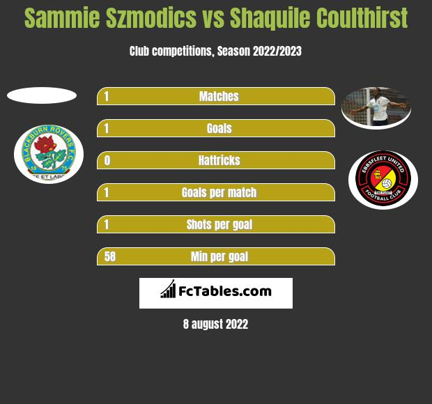 Sammie Szmodics vs Shaquile Coulthirst h2h player stats