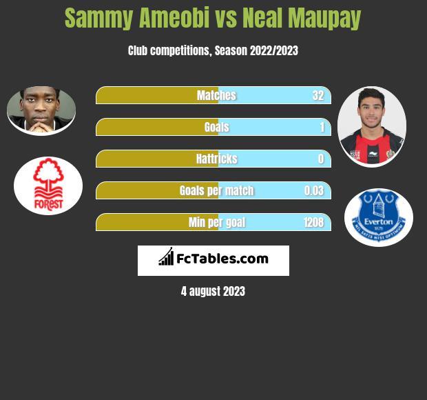 Sammy Ameobi vs Neal Maupay infographic