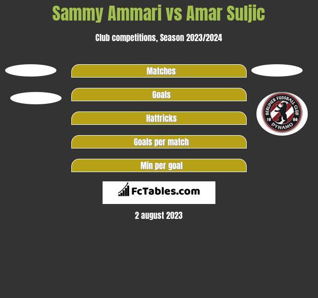 Sammy Ammari vs Amar Suljic h2h player stats