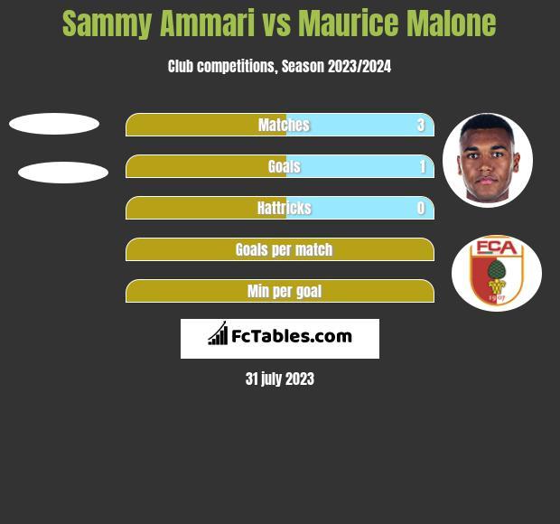 Sammy Ammari vs Maurice Malone h2h player stats