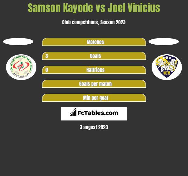 Samson Kayode vs Joel Vinicius h2h player stats