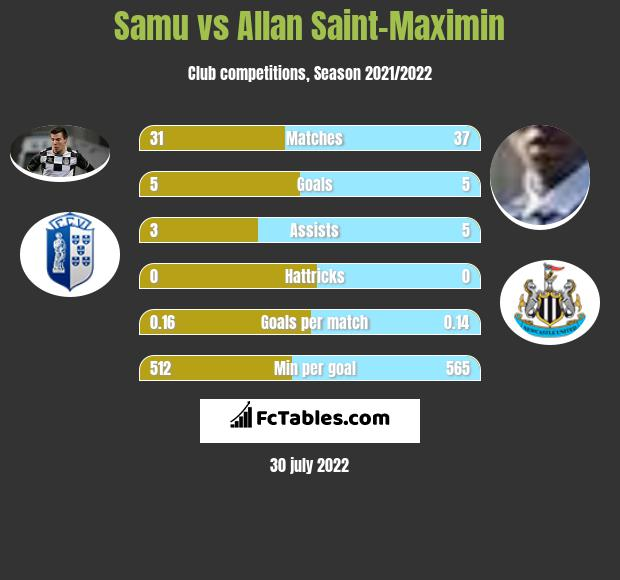 Samu vs Allan Saint-Maximin h2h player stats