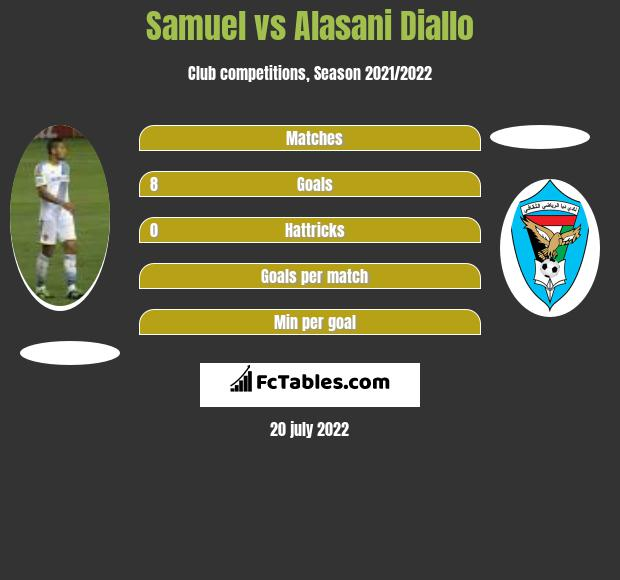 Samuel vs Alasani Diallo h2h player stats