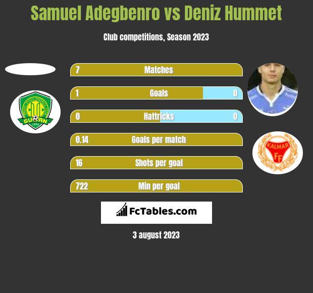 Samuel Adegbenro vs Deniz Hummet h2h player stats