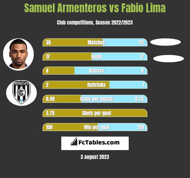 Samuel Armenteros vs Fabio Lima infographic