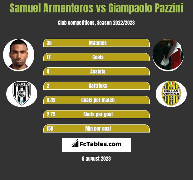 Samuel Armenteros vs Giampaolo Pazzini infographic