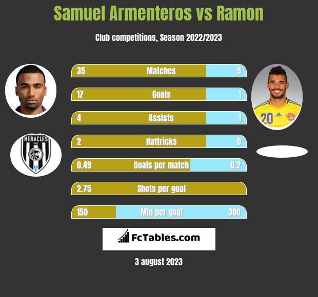 Samuel Armenteros vs Ramon h2h player stats