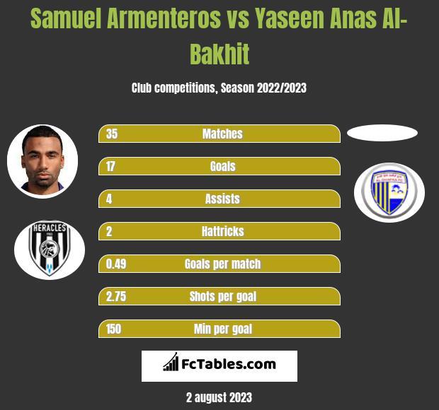 Samuel Armenteros vs Yaseen Anas Al-Bakhit h2h player stats