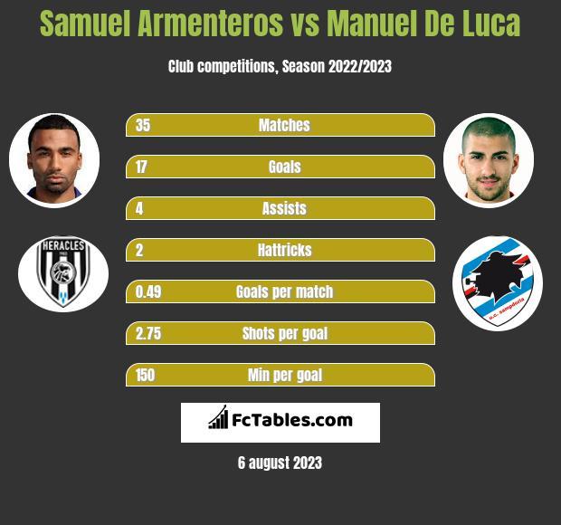 Samuel Armenteros vs Manuel De Luca infographic