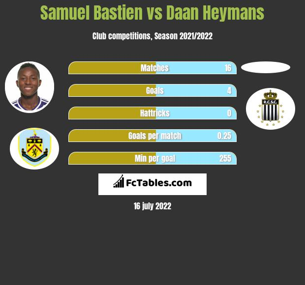 Samuel Bastien vs Daan Heymans infographic