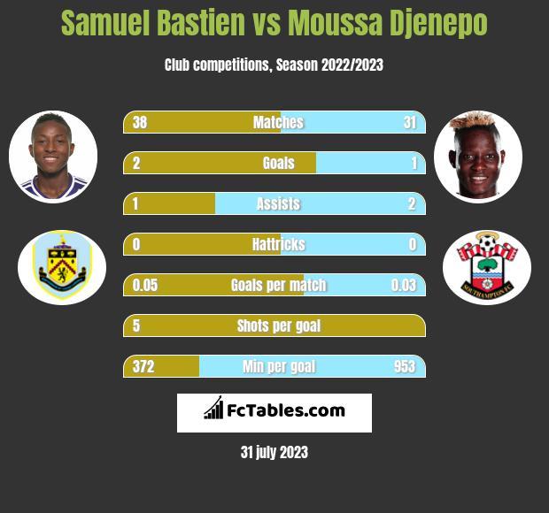 Samuel Bastien vs Moussa Djenepo infographic