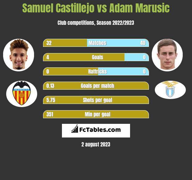 Samuel Castillejo vs Adam Marusic infographic