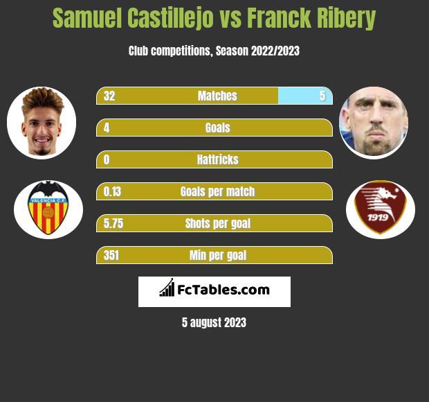 Samuel Castillejo vs Franck Ribery infographic