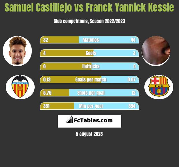 Samuel Castillejo vs Franck Yannick Kessie infographic