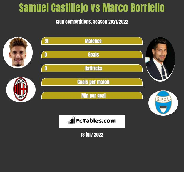 Samuel Castillejo vs Marco Borriello infographic
