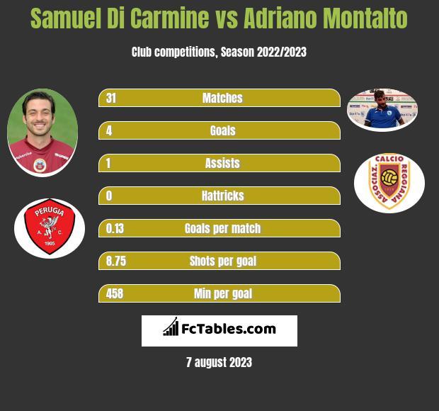 Samuel Di Carmine vs Adriano Montalto h2h player stats