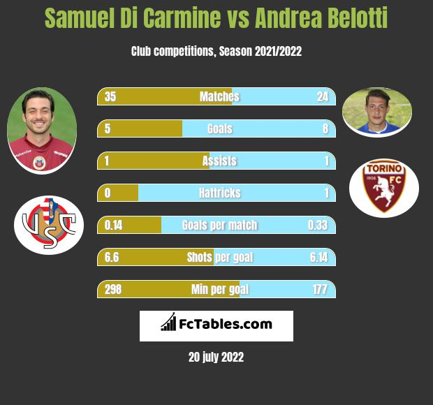 Samuel Di Carmine vs Andrea Belotti h2h player stats