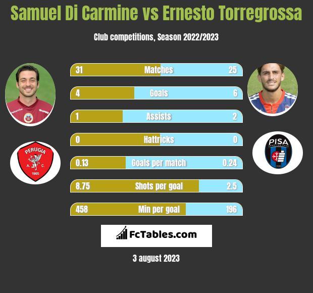 Samuel Di Carmine vs Ernesto Torregrossa infographic