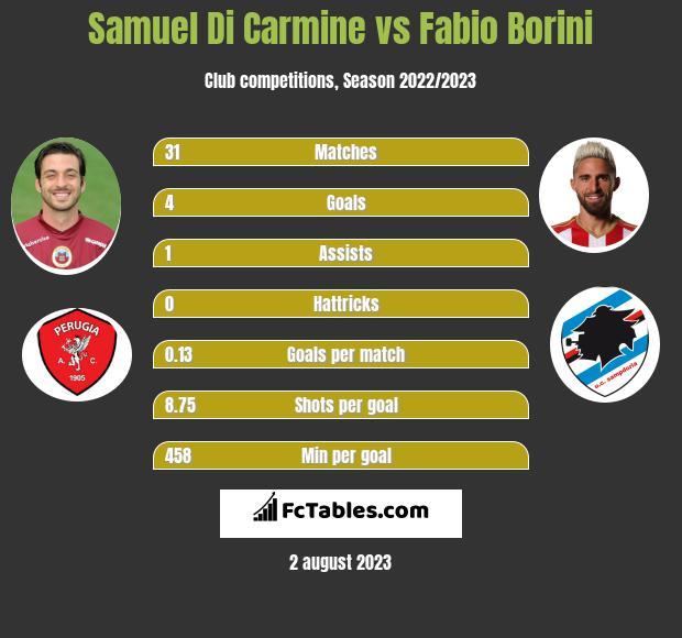 Samuel Di Carmine vs Fabio Borini infographic