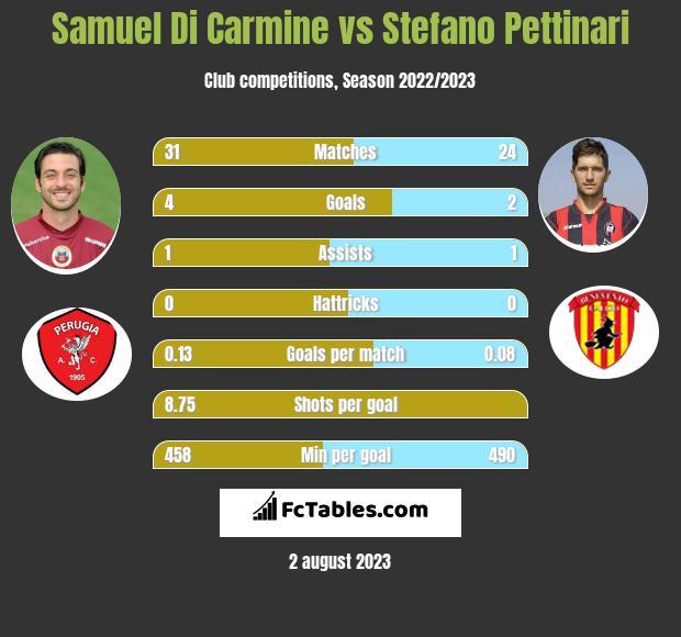 Samuel Di Carmine vs Stefano Pettinari h2h player stats