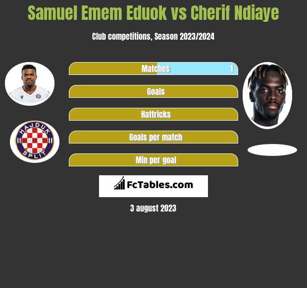 Samuel Emem Eduok vs Cherif Ndiaye h2h player stats