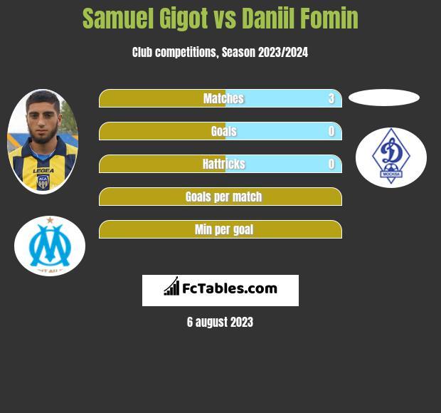 Samuel Gigot vs Daniil Fomin infographic