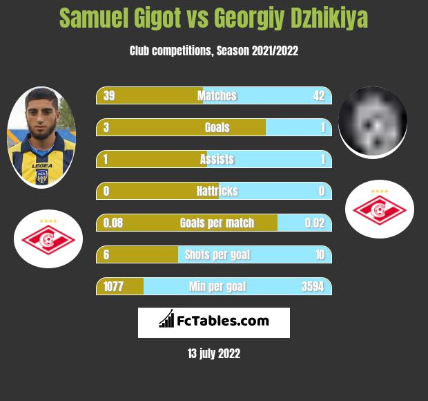 Samuel Gigot infographic statistics for Spartak Moscow