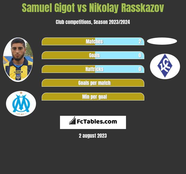 Samuel Gigot vs Nikolay Rasskazov infographic