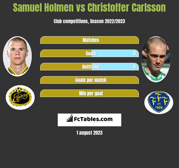 Samuel Holmen vs Christoffer Carlsson infographic