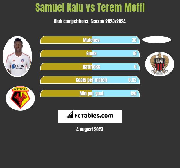 Samuel Kalu vs Terem Moffi infographic