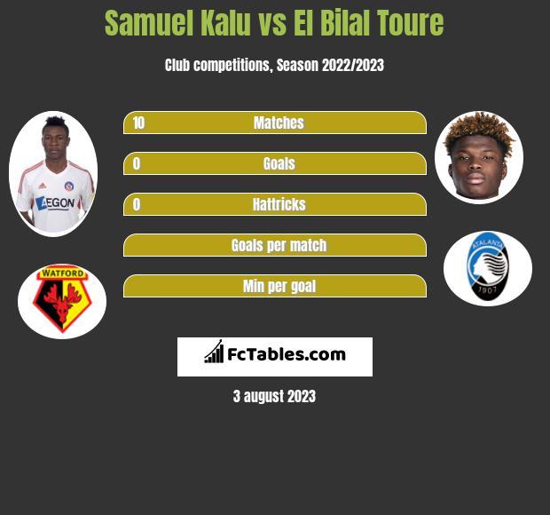 Samuel Kalu vs El Bilal Toure infographic