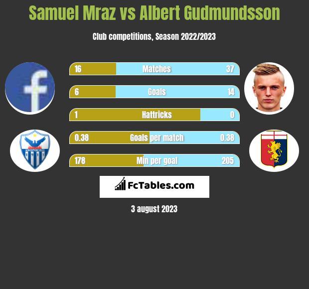 Samuel Mraz vs Albert Gudmundsson h2h player stats