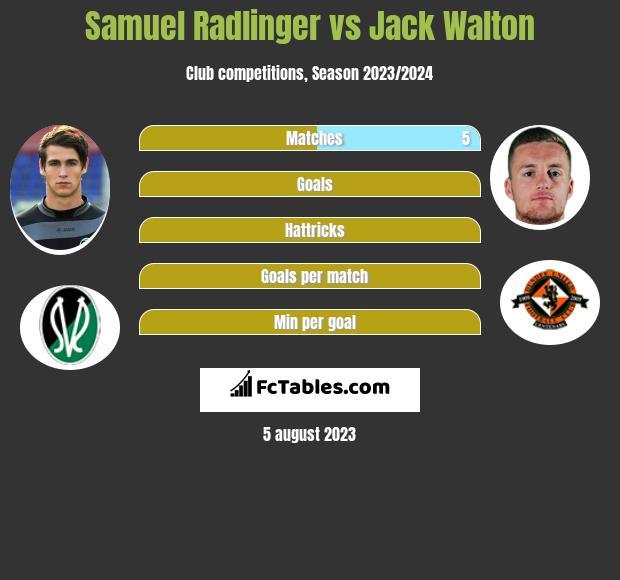 Samuel Radlinger vs Jack Walton infographic