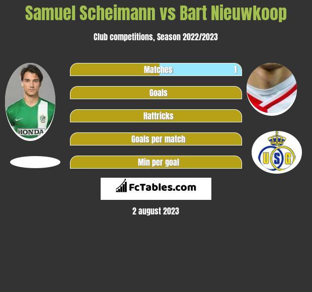 Samuel Scheimann vs Bart Nieuwkoop infographic