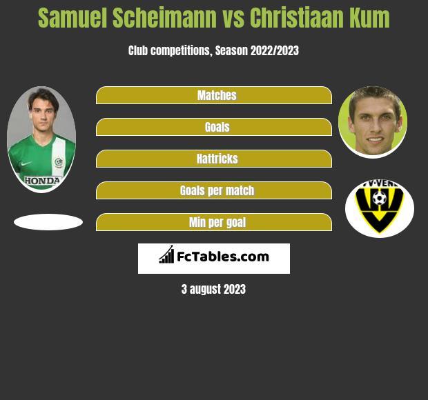 Samuel Scheimann vs Christiaan Kum infographic