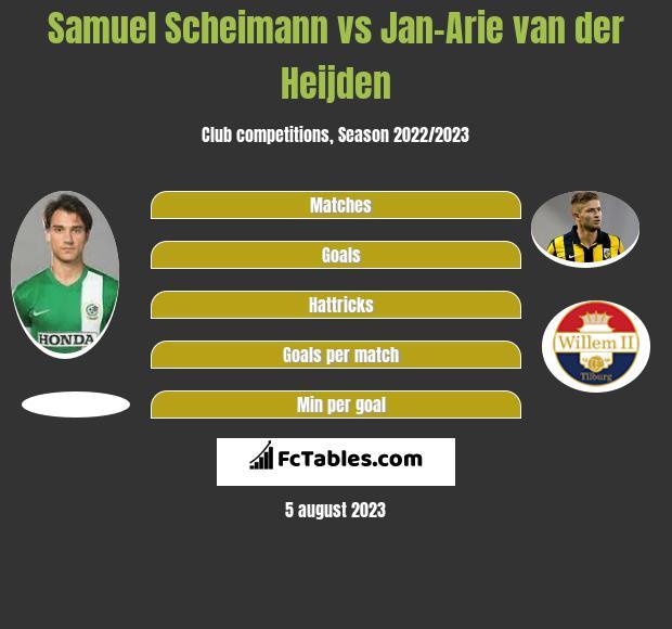 Samuel Scheimann vs Jan-Arie van der Heijden infographic