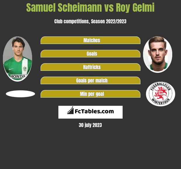 Samuel Scheimann vs Roy Gelmi infographic