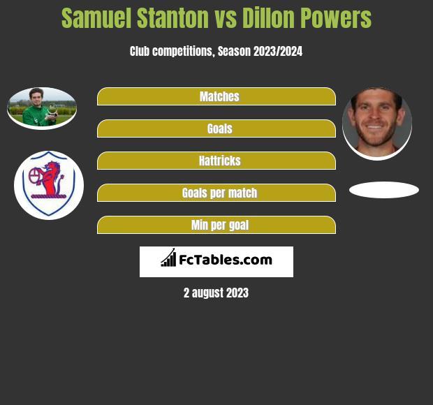 Samuel Stanton vs Dillon Powers infographic