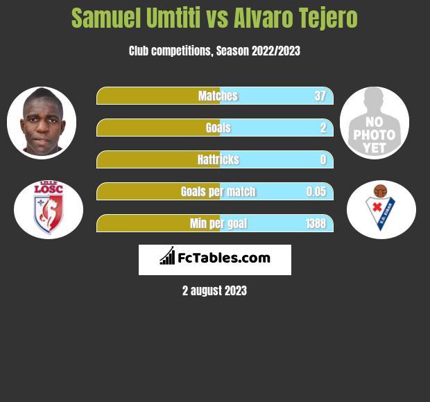 Samuel Umtiti vs Alvaro Tejero infographic