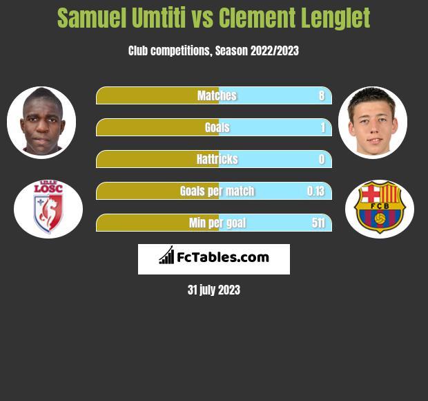 Samuel Umtiti vs Clement Lenglet infographic