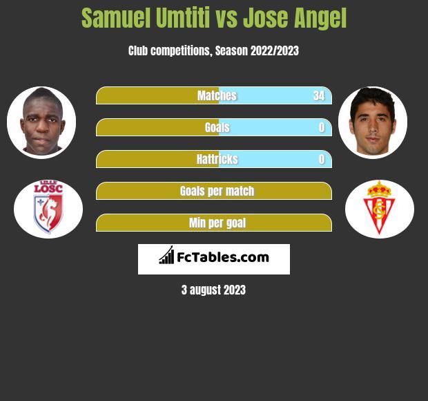 Samuel Umtiti vs Jose Angel infographic