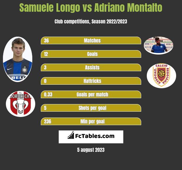 Samuele Longo vs Adriano Montalto infographic